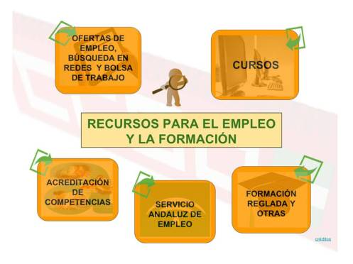 Recursos empleo. Post