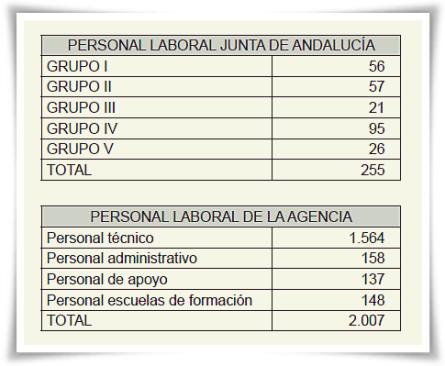Personal lab Agencia SAE