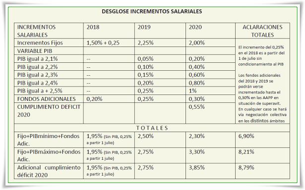 Cuadro incrementos salariales II Acuerdo. 2018 bg
