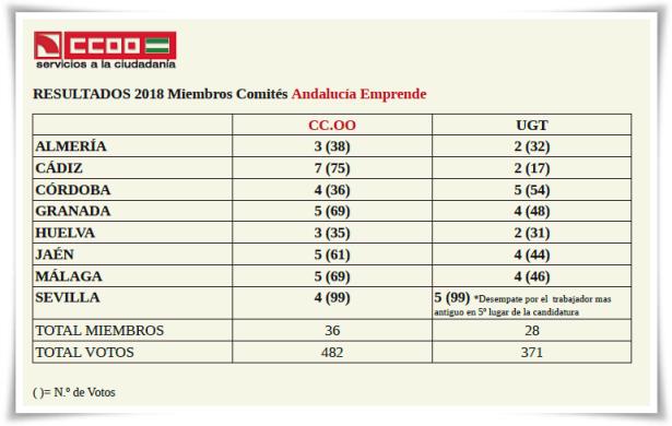 resultados elecciones AEFPA 2018