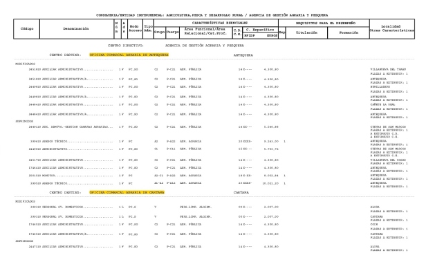 BOJA-MODIF-RPT-AG-PES-Y-DRUR-19-4-18-32-34.-Centros-Malaga-002