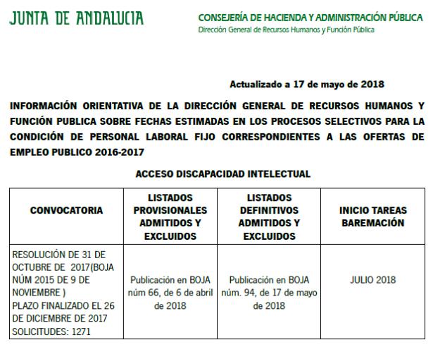 CUADRO ACCESO LAB 170518 419