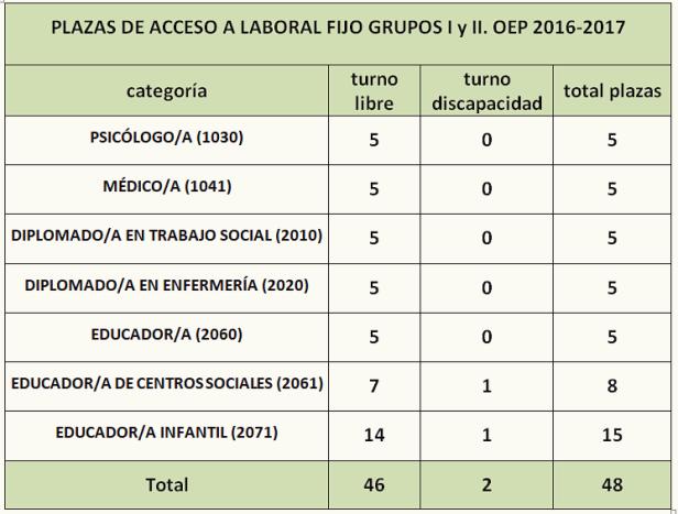 Plazas Acceso lab I y II OEP 20162017 bg