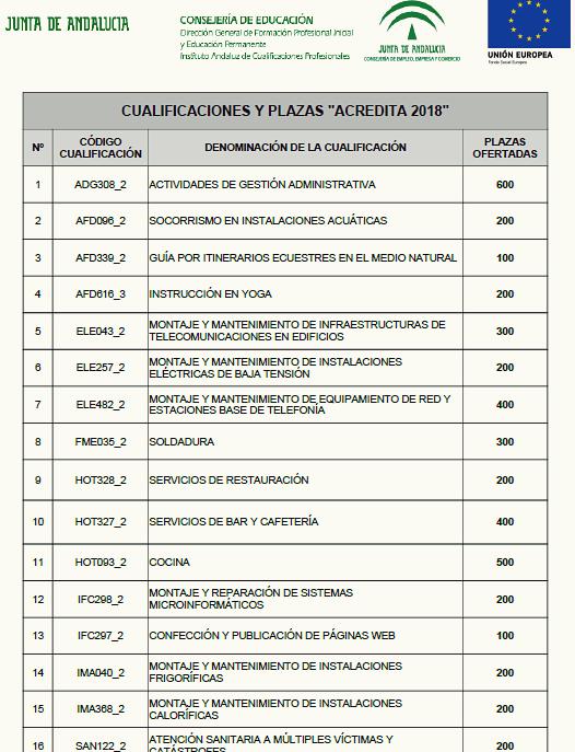 Acredita plazas 2018 1 bg