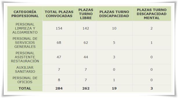 Cuadro plazas gV 06072018 bg