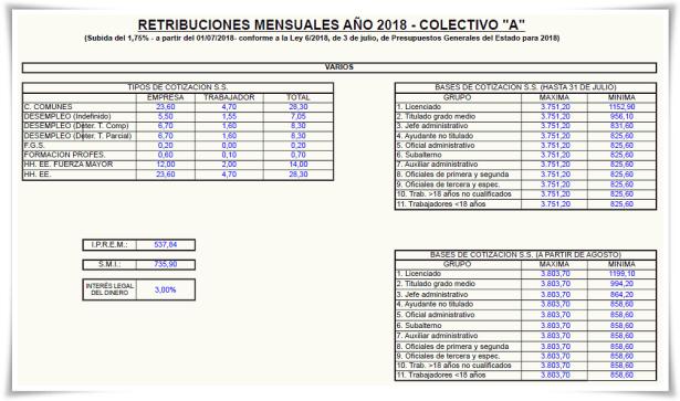Tipos y bases cotiz 2018 bg