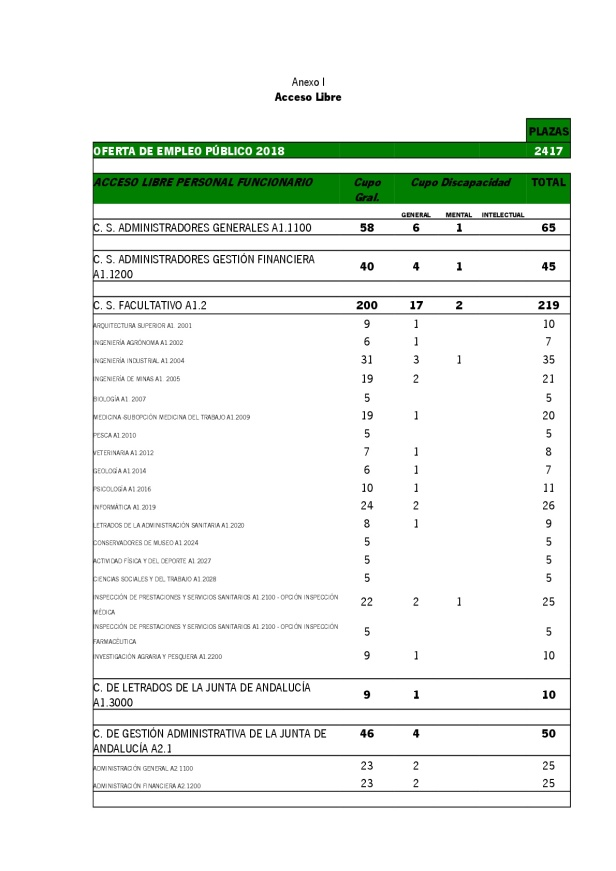 Anexo.-Oferta-de-Empleo-Publico-2018-001