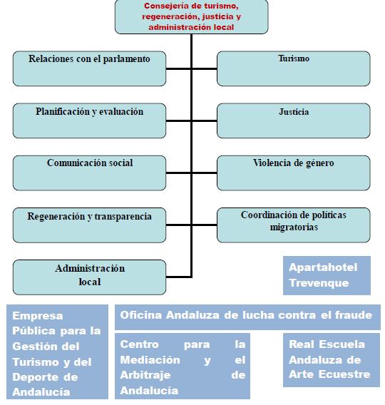 la Consejería de turismo, regeneración, justicia y administración local